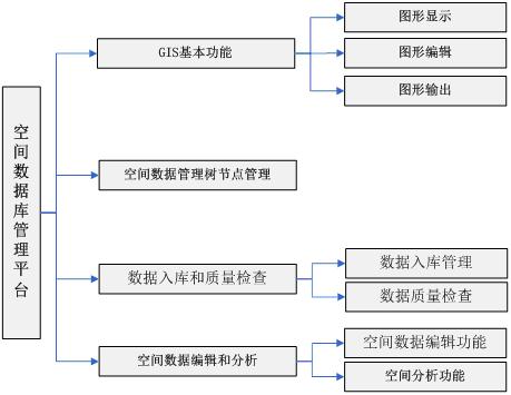 空间数据管理平台; 树状组织结构图模板分享;