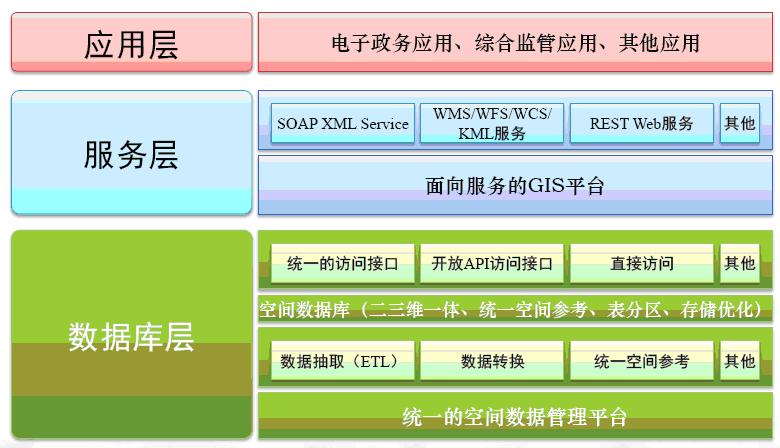 gis及工作流应用系统综合解决方案